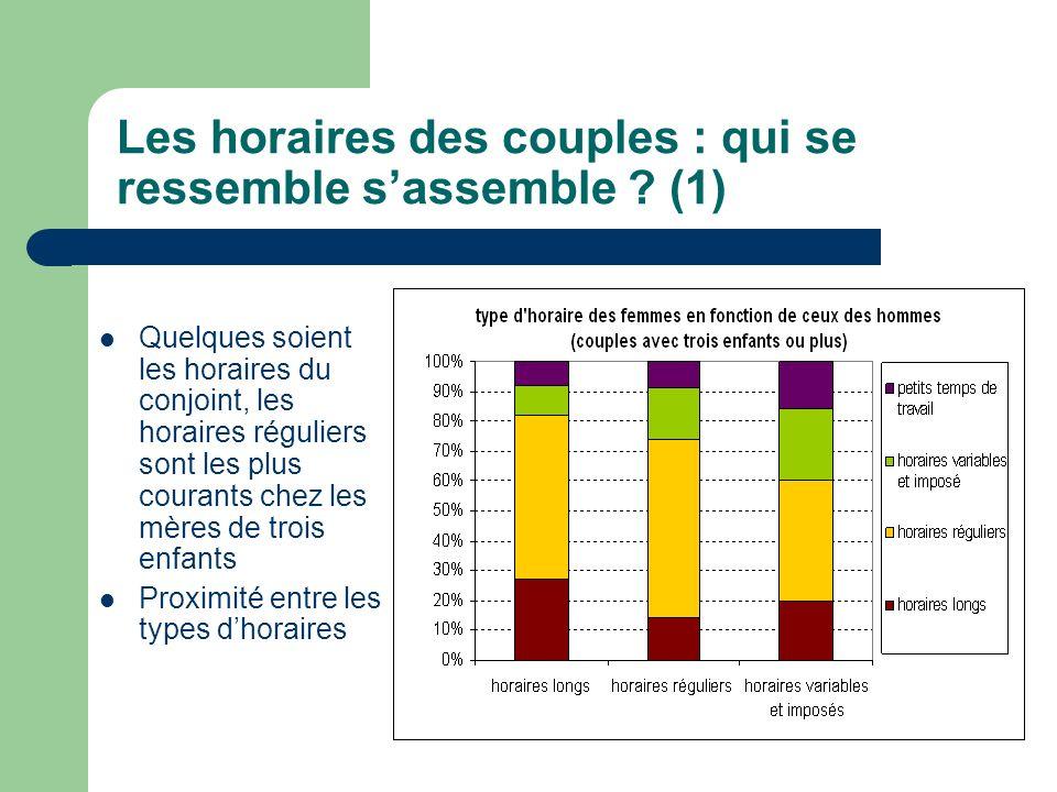 Les horaires des couples : qui se ressemble s'assemble (1)