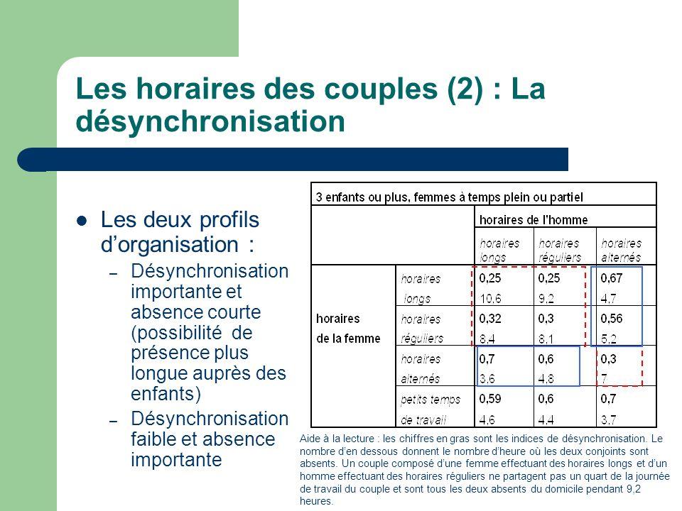 Les horaires des couples (2) : La désynchronisation