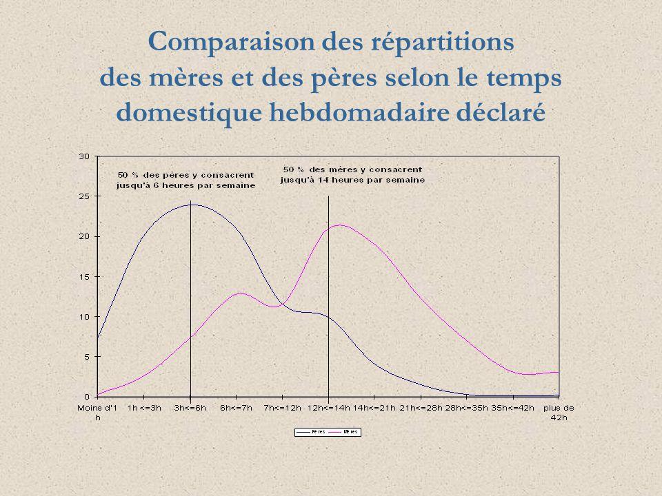 Comparaison des répartitions des mères et des pères selon le temps domestique hebdomadaire déclaré