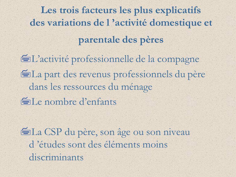 Les trois facteurs les plus explicatifs des variations de l 'activité domestique et parentale des pères