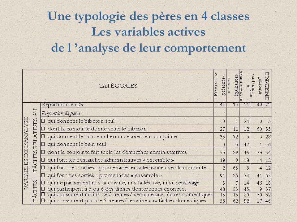 Une typologie des pères en 4 classes Les variables actives de l 'analyse de leur comportement