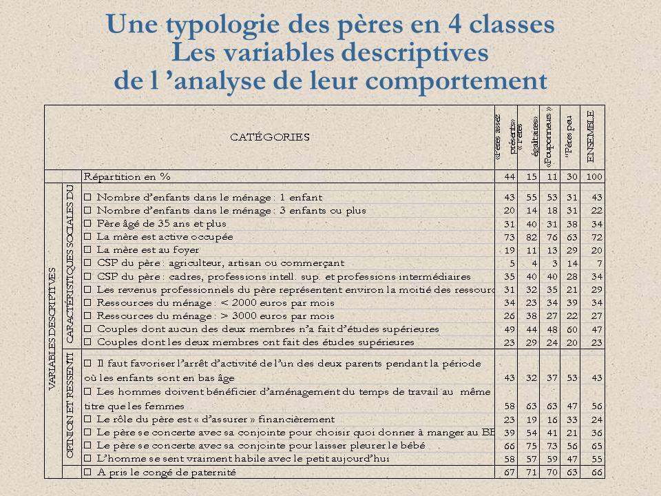 Une typologie des pères en 4 classes Les variables descriptives de l 'analyse de leur comportement