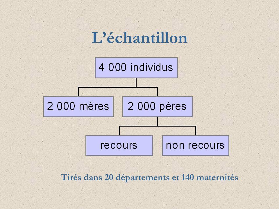 L'échantillon Tirés dans 20 départements et 140 maternités