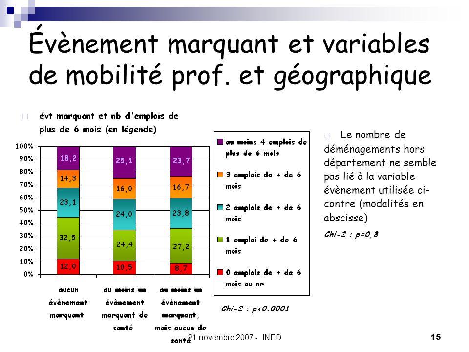 Évènement marquant et variables de mobilité prof. et géographique