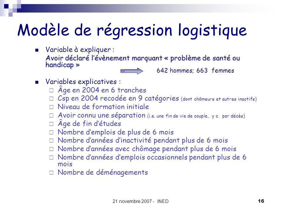 Modèle de régression logistique