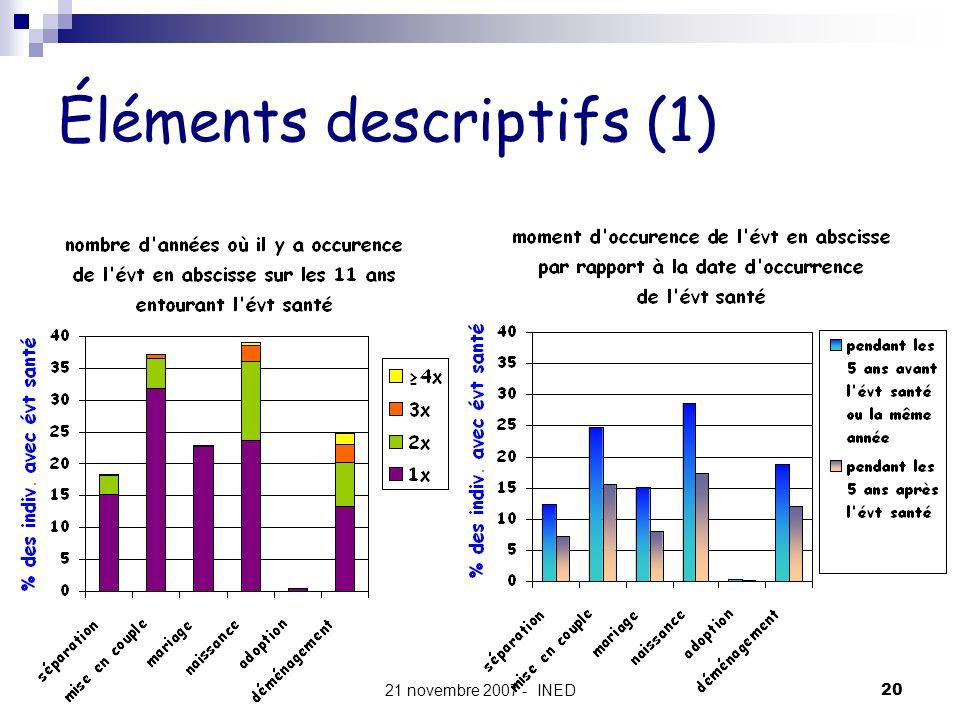 Éléments descriptifs (1)