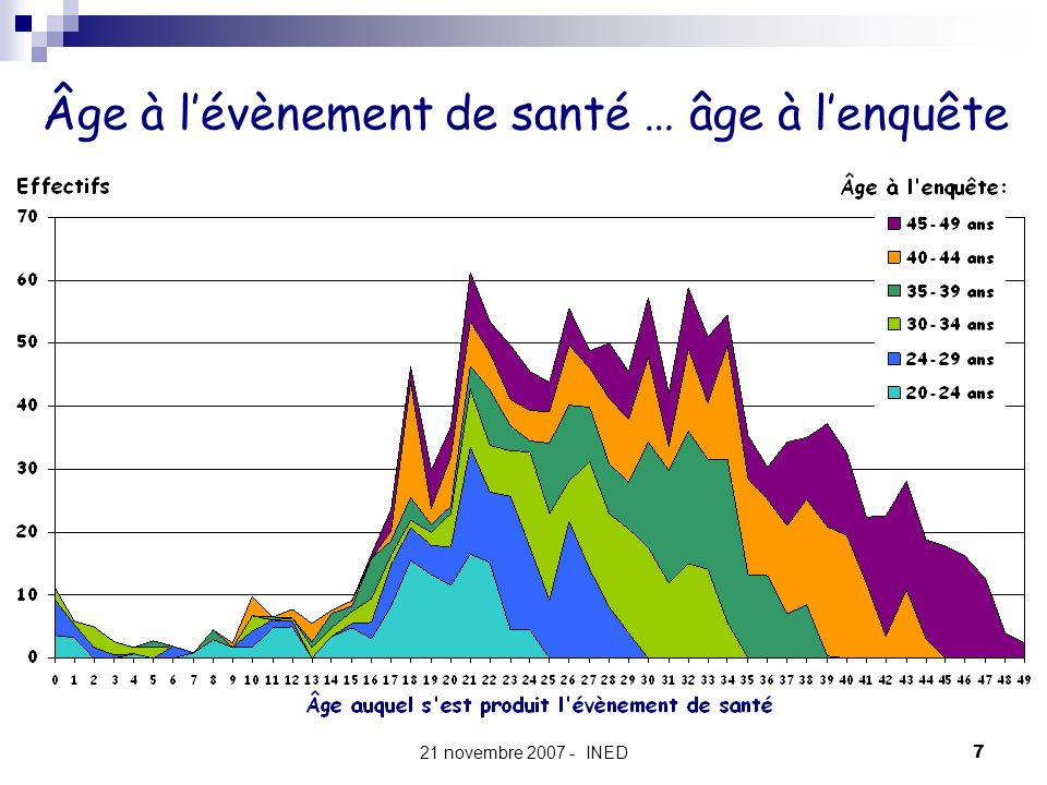 Âge à l'évènement de santé … âge à l'enquête