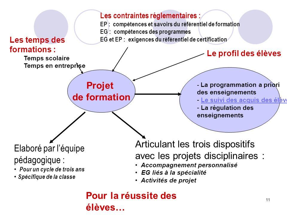 Articulant les trois dispositifs avec les projets disciplinaires :