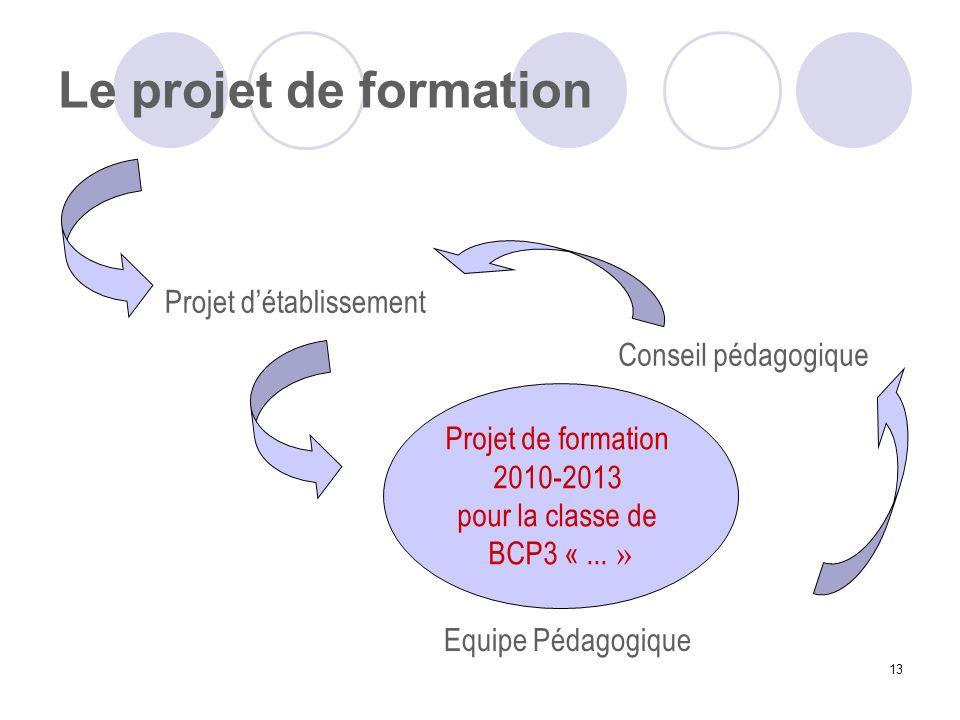 Le projet de formation Projet d'établissement Conseil pédagogique