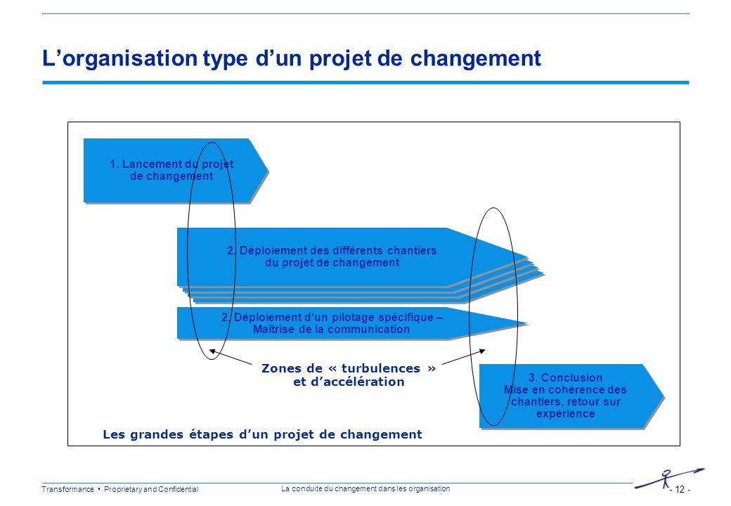 L'organisation type d'un projet de changement
