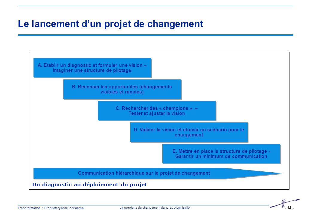 Le lancement d'un projet de changement