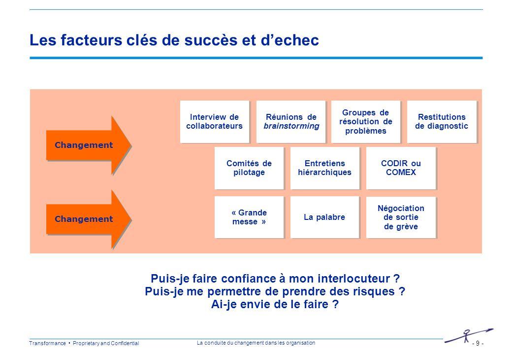 Les facteurs clés de succès et d'echec