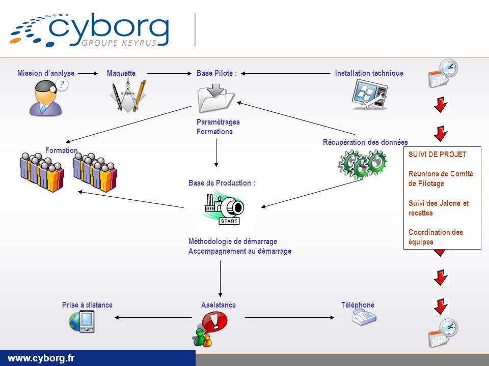 www.cyborg.fr Mission d'analyse Maquette Base Pilote : Paramétrages