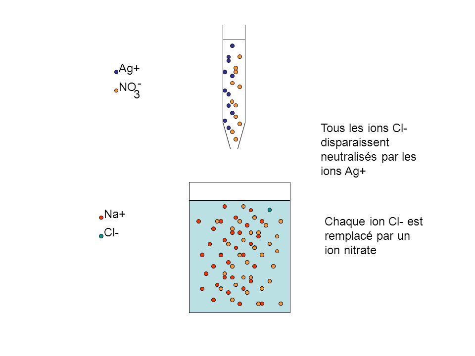 Ag+ - NO. 3. Tous les ions Cl-disparaissent neutralisés par les ions Ag+ Na+ Chaque ion Cl- est remplacé par un ion nitrate.