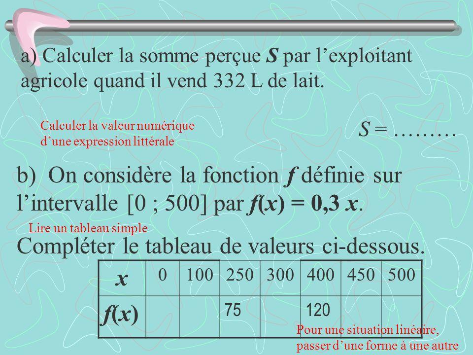 Compléter le tableau de valeurs ci-dessous. x f(x)