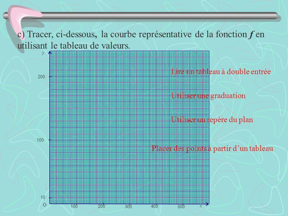 c) Tracer, ci-dessous, la courbe représentative de la fonction f en utilisant le tableau de valeurs.