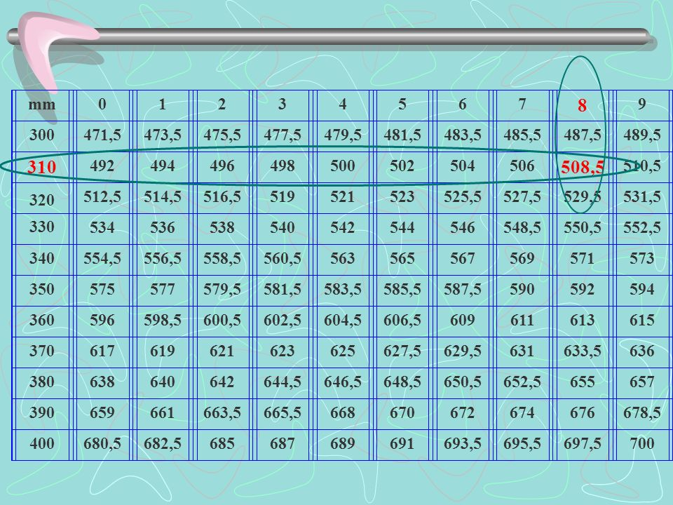 mm 1. 2. 3. 4. 5. 6. 7. 8. 9. 300. 471,5. 473,5. 475,5. 477,5. 479,5. 481,5. 483,5.