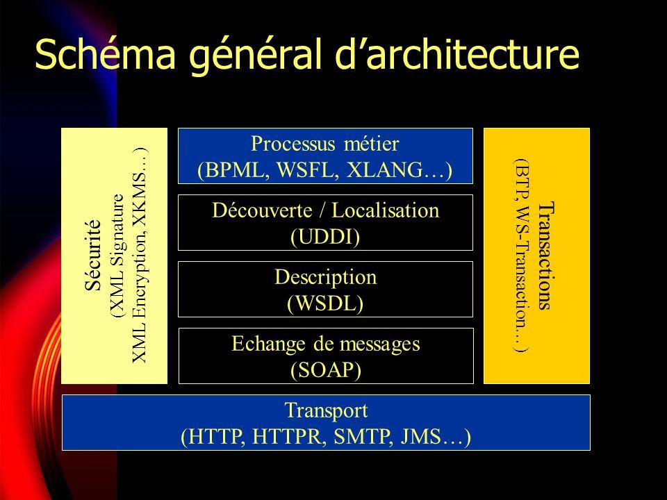 Schéma général d'architecture