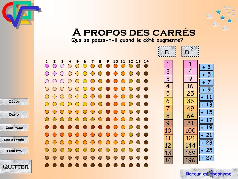 A propos des carrés Que se passe-t-il quand le côté augmente n. n². 1. 2. 3. 4. 5. 6. 7. 8.