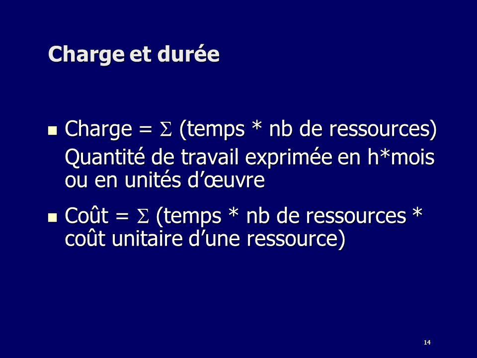 Charge et durée Charge =  (temps * nb de ressources) Quantité de travail exprimée en h*mois ou en unités d'œuvre.