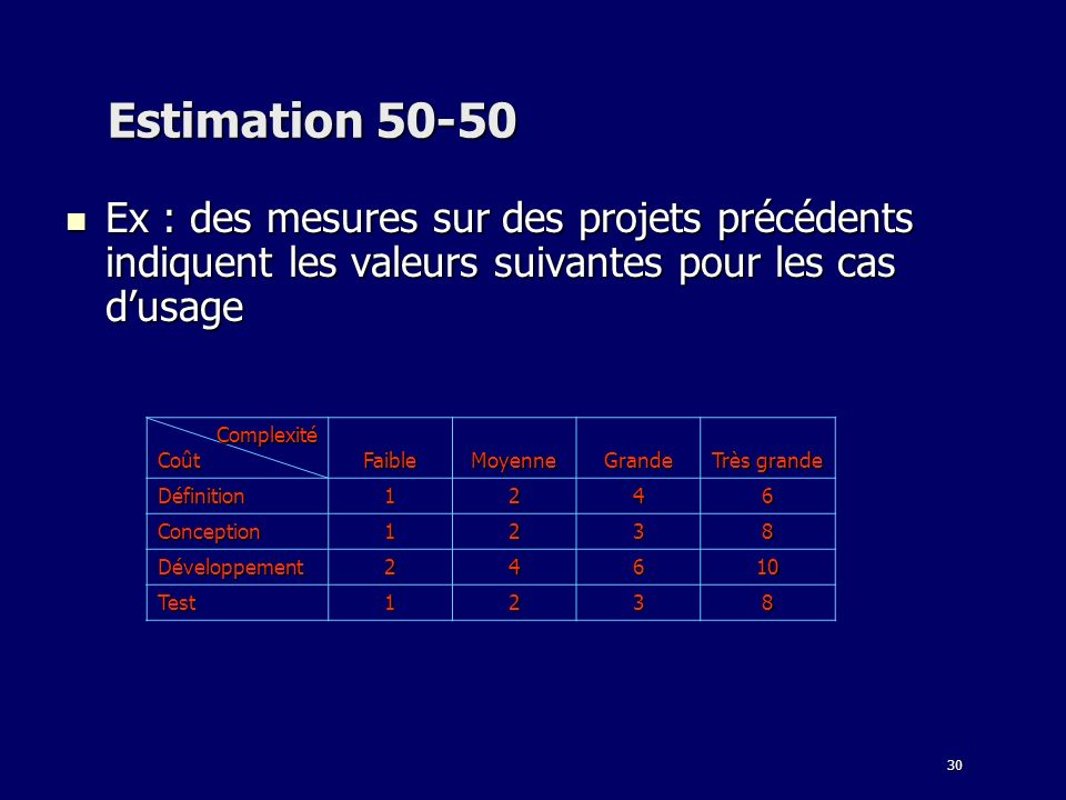 Estimation 50-50 Ex : des mesures sur des projets précédents indiquent les valeurs suivantes pour les cas d'usage.