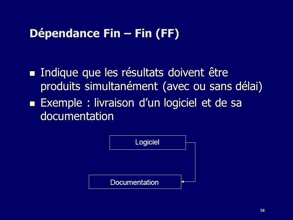 Dépendance Fin – Fin (FF)