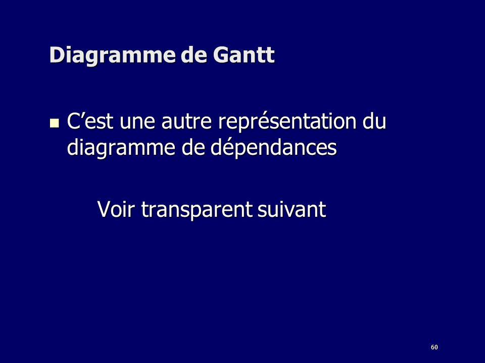 Diagramme de Gantt C'est une autre représentation du diagramme de dépendances.