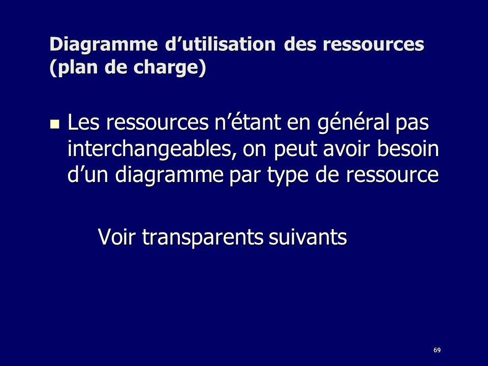 Diagramme d'utilisation des ressources (plan de charge)