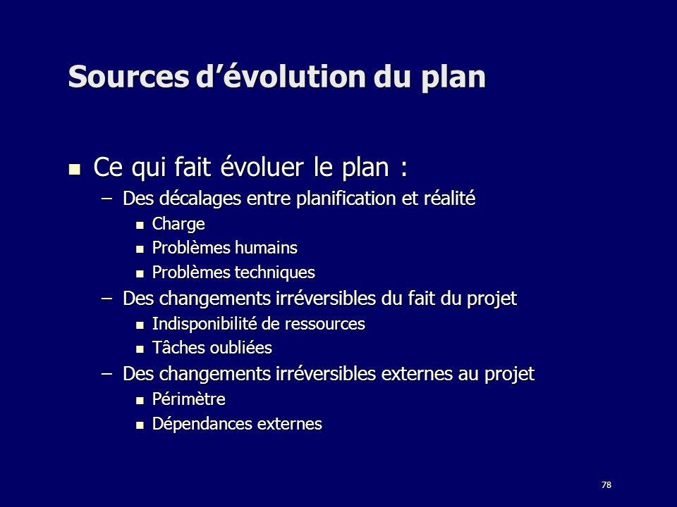 Sources d'évolution du plan