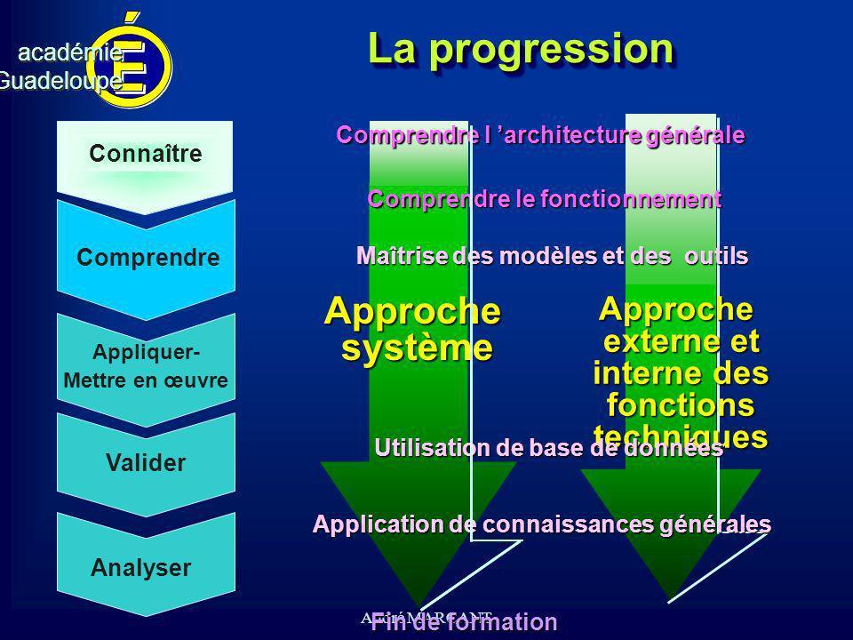 La progression Approche système Approche externe et interne des