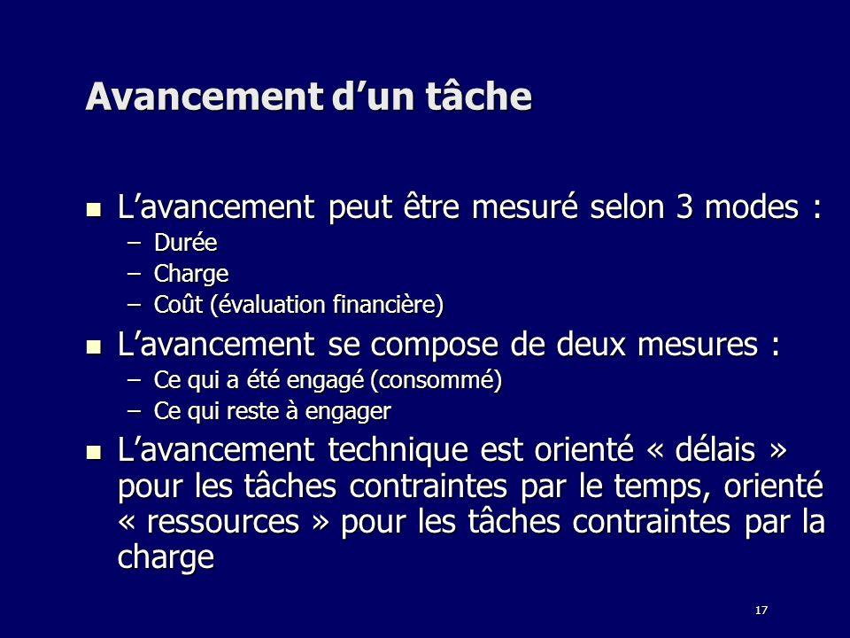 Avancement d'un tâche L'avancement peut être mesuré selon 3 modes :