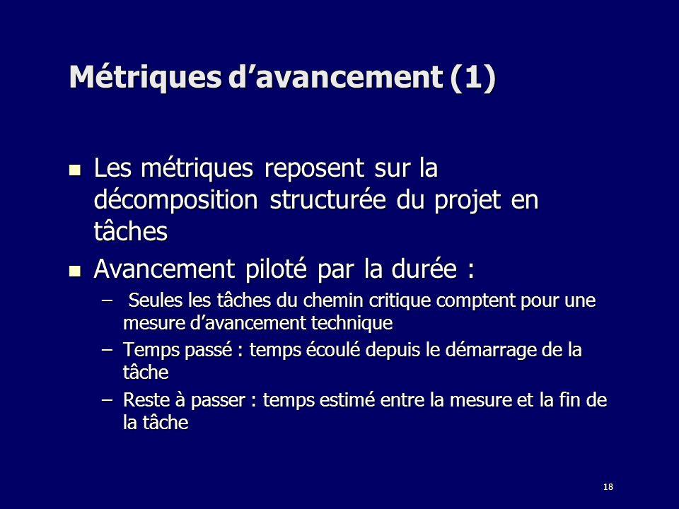 Métriques d'avancement (1)