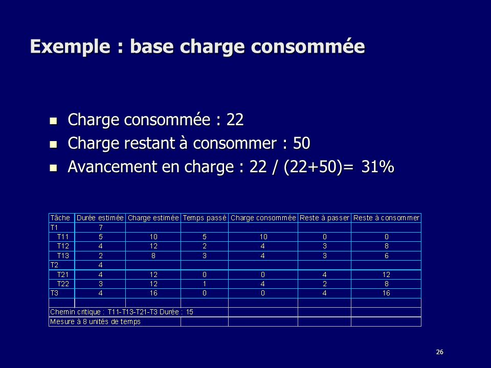 Exemple : base charge consommée