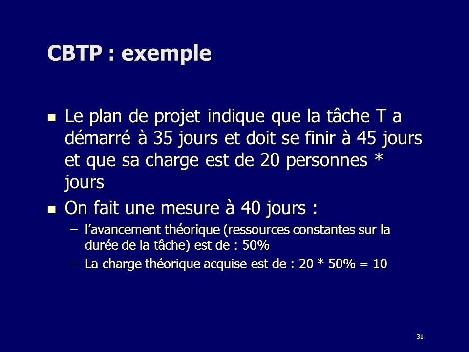 CBTP : exemple Le plan de projet indique que la tâche T a démarré à 35 jours et doit se finir à 45 jours et que sa charge est de 20 personnes * jours.