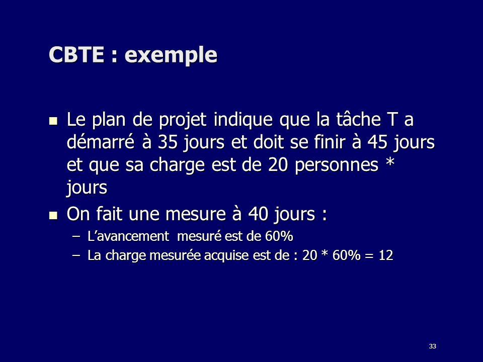 CBTE : exemple Le plan de projet indique que la tâche T a démarré à 35 jours et doit se finir à 45 jours et que sa charge est de 20 personnes * jours.