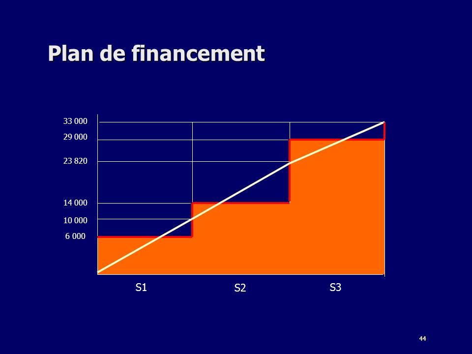 Plan de financement 33 000 29 000 23 820 14 000 10 000 6 000 S1 S2 S3