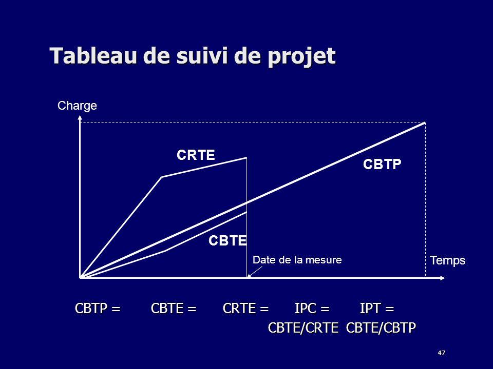 Tableau de suivi de projet