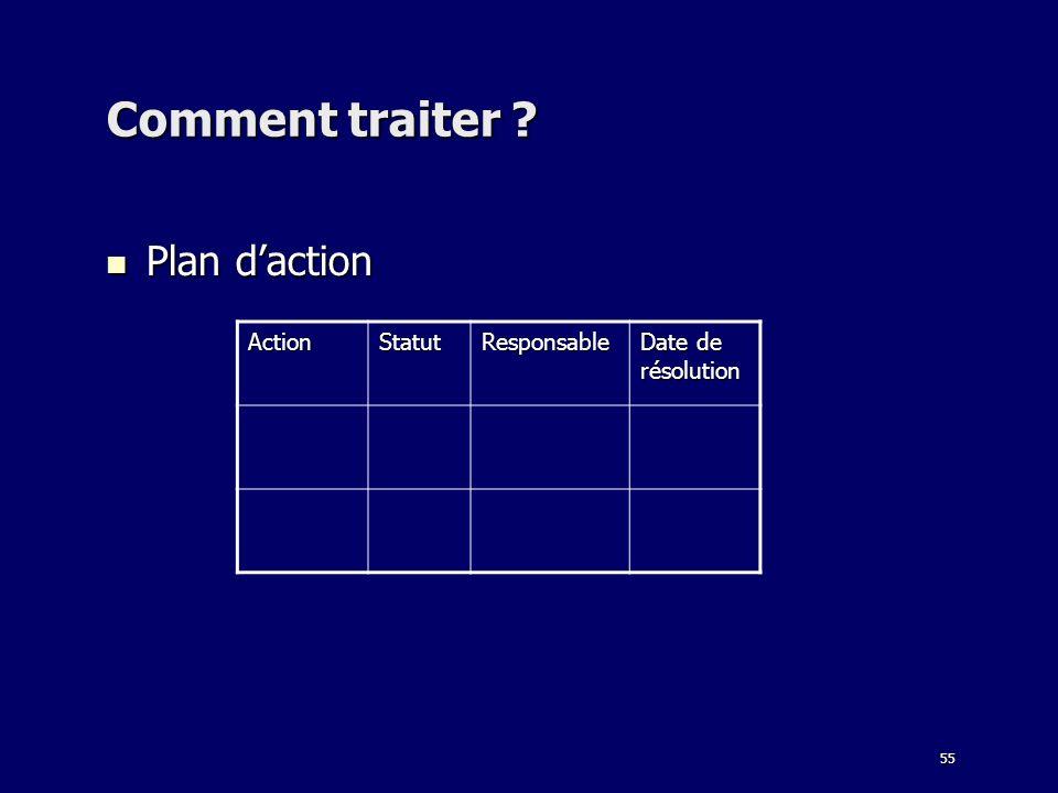 Comment traiter Plan d'action Action Statut Responsable