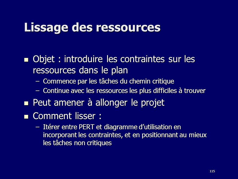 Lissage des ressources