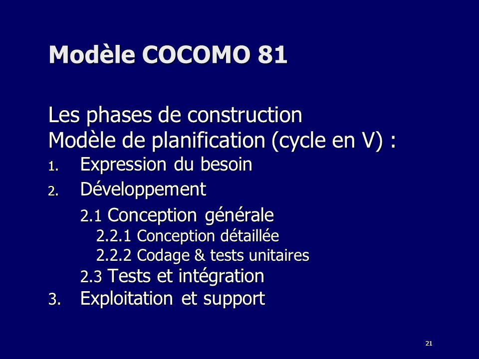 Modèle COCOMO 81 Les phases de construction