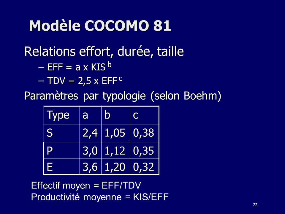 Modèle COCOMO 81 Relations effort, durée, taille