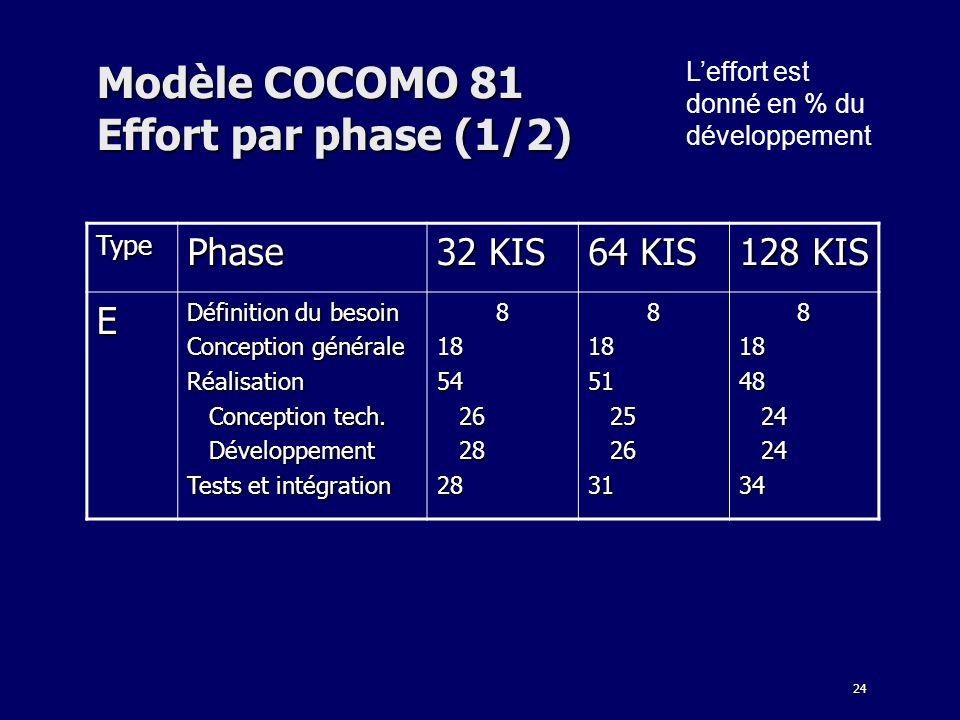 Modèle COCOMO 81 Effort par phase (1/2)