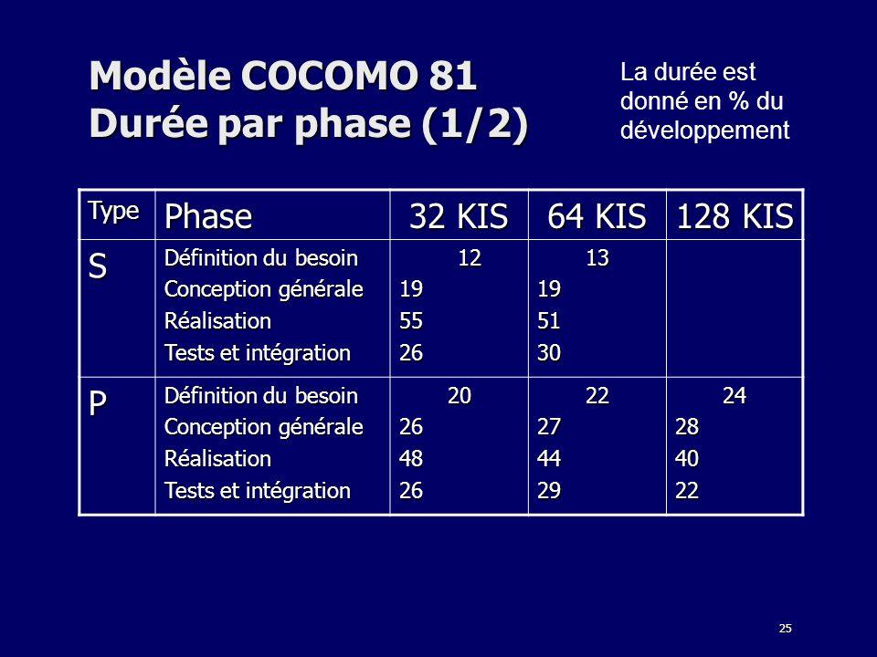Modèle COCOMO 81 Durée par phase (1/2)