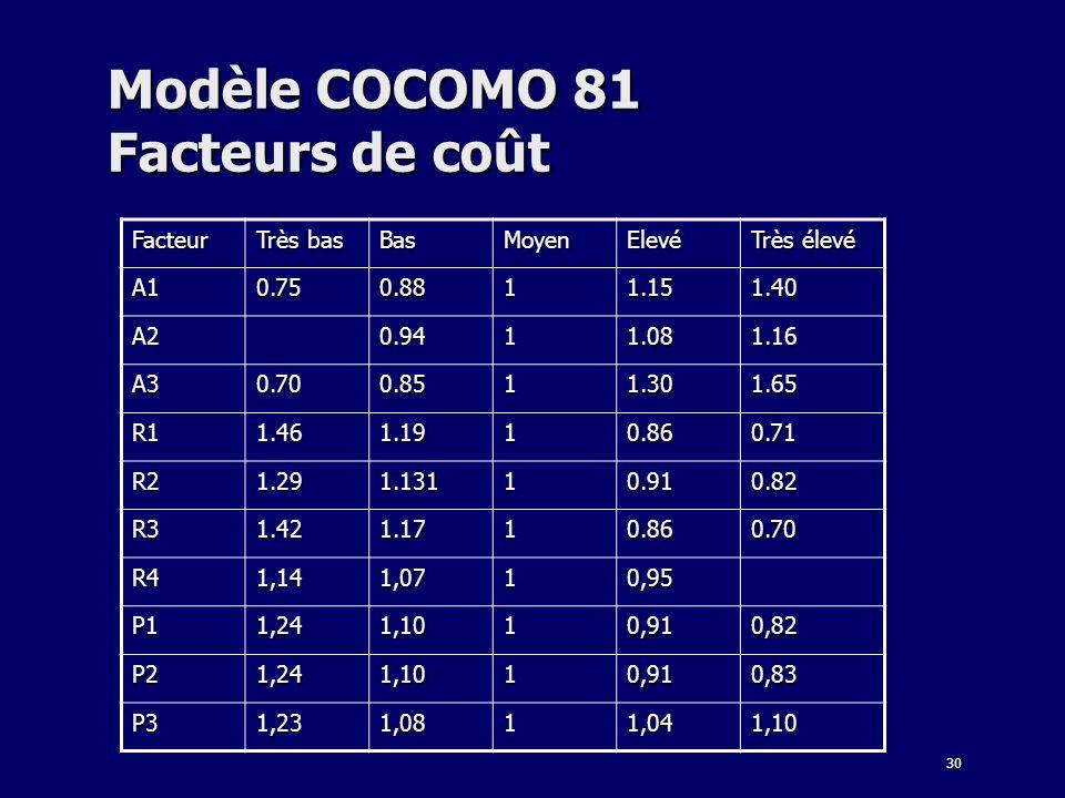 Modèle COCOMO 81 Facteurs de coût