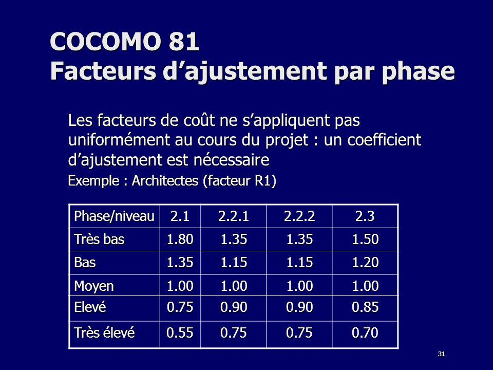 COCOMO 81 Facteurs d'ajustement par phase
