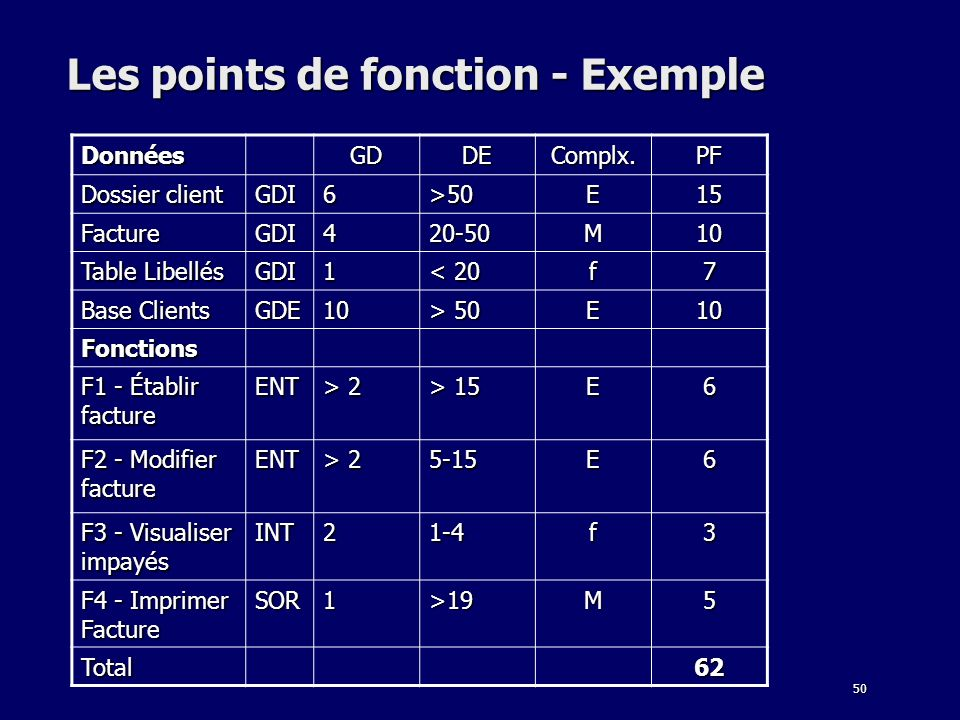 Les points de fonction - Exemple