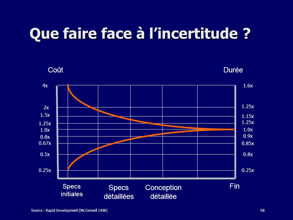 Que faire face à l'incertitude