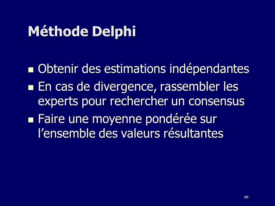 Méthode Delphi Obtenir des estimations indépendantes