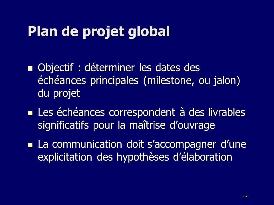 Plan de projet global Objectif : déterminer les dates des échéances principales (milestone, ou jalon) du projet.