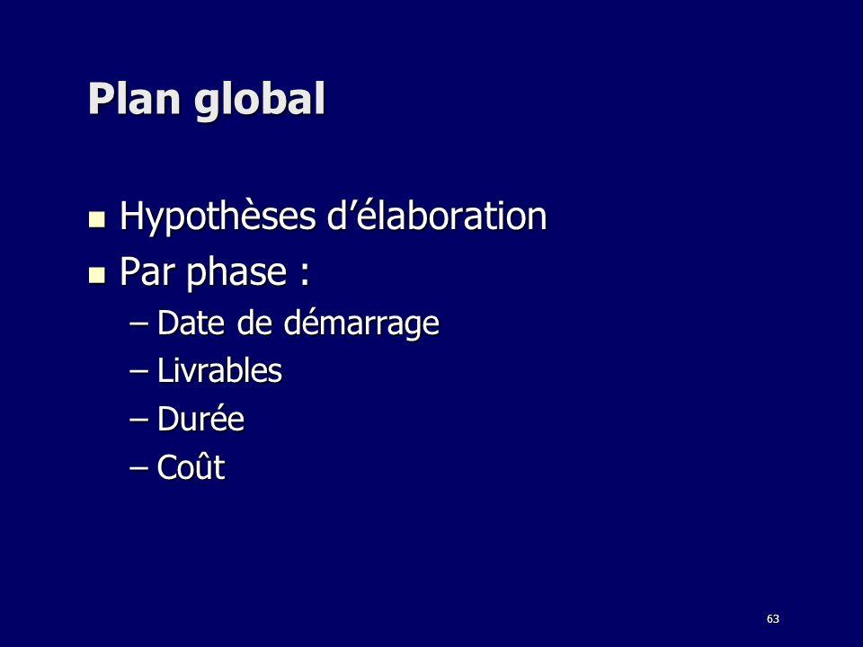Plan global Hypothèses d'élaboration Par phase : Date de démarrage